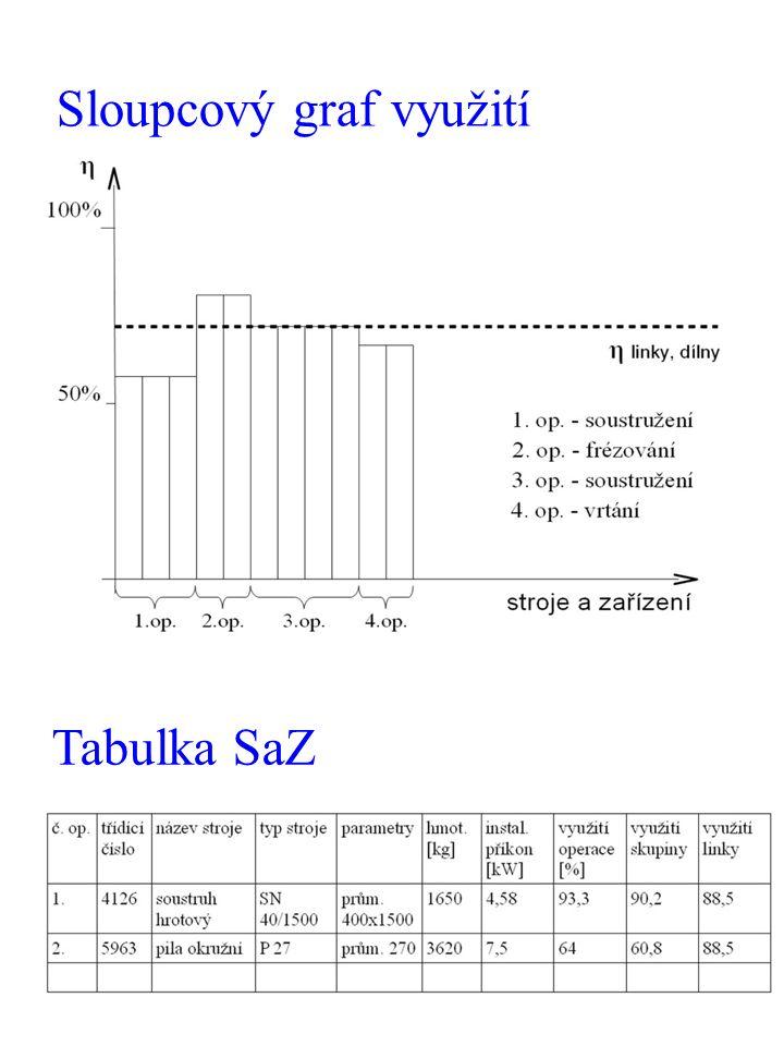 Sloupcový graf využití Tabulka SaZ