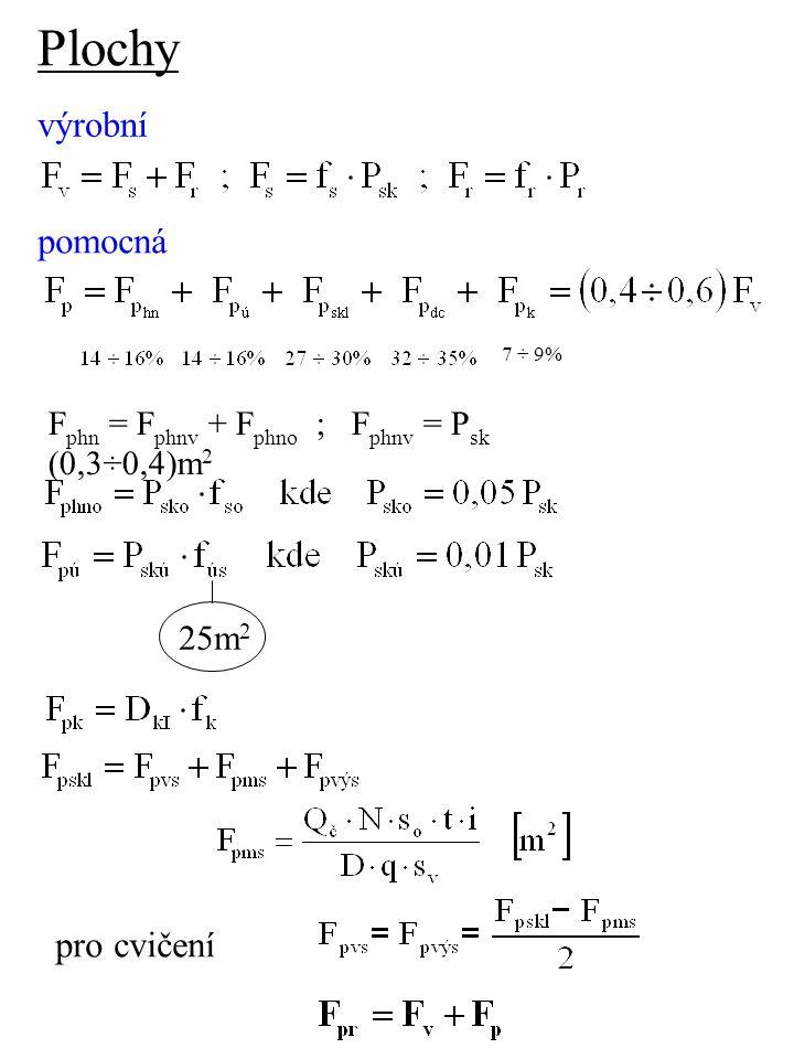 Plochy výrobní pomocná 25m 2 pro cvičení 7 ÷ 9% F phn = F phnv + F phno ; F phnv = P sk (0,3÷0,4)m 2