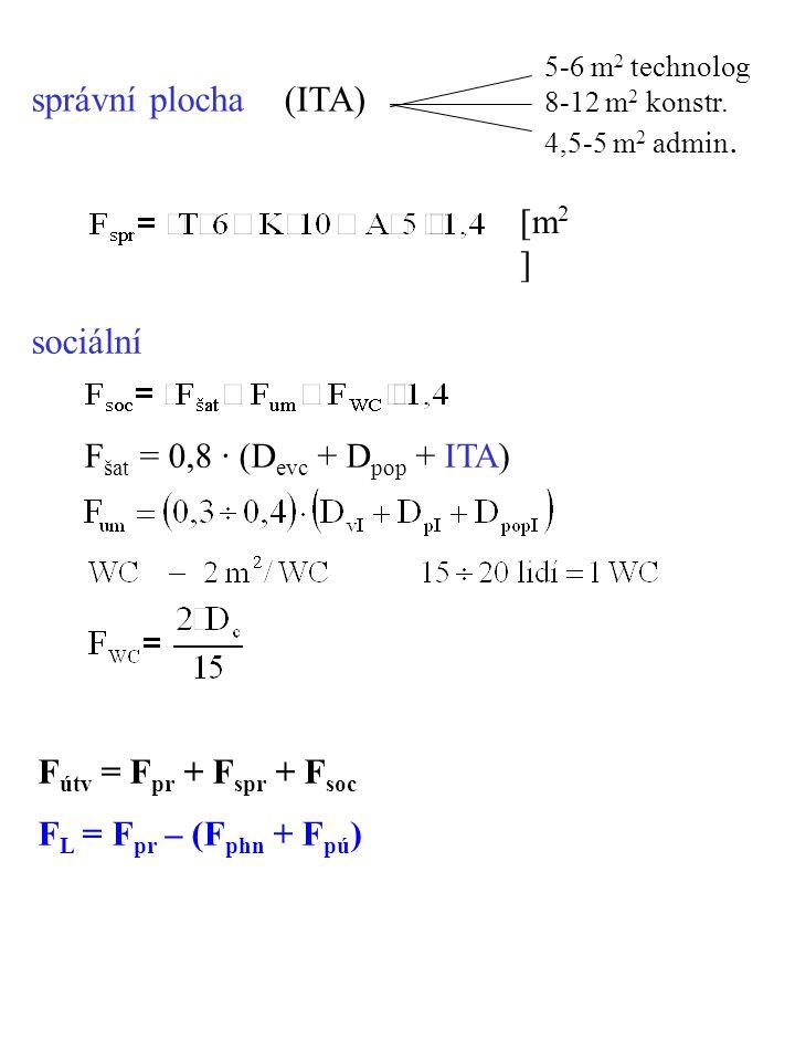 správní plocha (ITA) 5-6 m 2 technolog 8-12 m 2 konstr. 4,5-5 m 2 admin. sociální F útv = F pr + F spr + F soc F šat = 0,8 · (D evc + D pop + ITA) F L