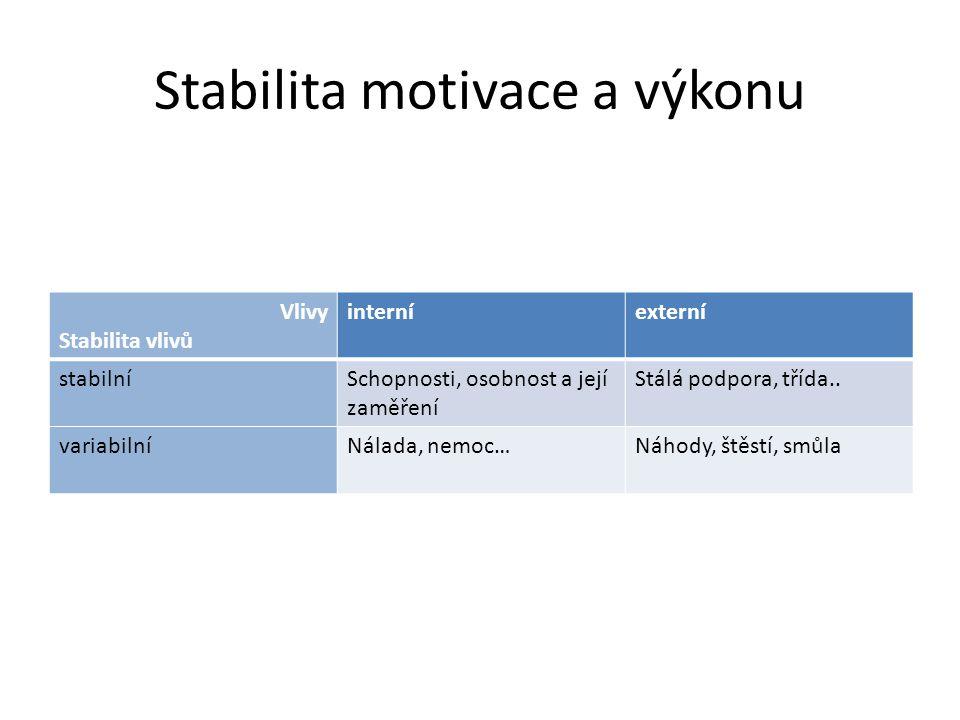 Stabilita motivace a výkonu Vlivy Stabilita vlivů interníexterní stabilníSchopnosti, osobnost a její zaměření Stálá podpora, třída.. variabilníNálada,