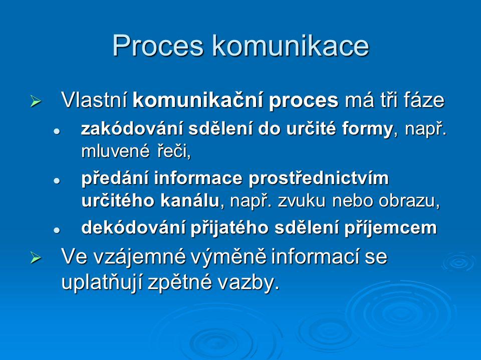 Proces komunikace  Vlastní komunikační proces má tři fáze zakódování sdělení do určité formy, např. mluvené řeči, zakódování sdělení do určité formy,