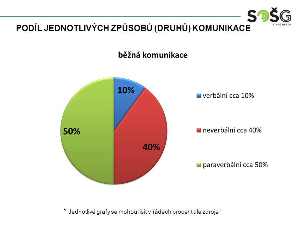 PODÍL JEDNOTLIVÝCH ZPŮSOBŮ (DRUHŮ) KOMUNIKACE * Jednotlivé grafy se mohou lišit v řádech procent dle zdroje*