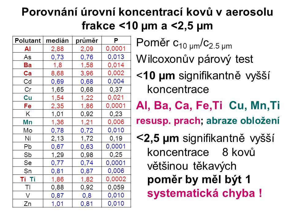 Porovnání úrovní koncentrací kovů v aerosolu frakce <10 µm a <2,5 µm PolutantmediánprůměrP Al2,882,09 0,0001 As0,730,76 0,013 Ba1,81,58 0,014 Ca8,683,96 0,002 Cd0,690,68 0,004 Cr1,650,68 0,37 Cu1,541,22 0,021 Fe2,351,86 0,0001 K1,010,92 0,23 Mn1,361,21 0,006 Mo0,780,72 0,010 Ni2,131,72 0,19 Pb0,670,63 0,0001 Sb1,290,98 0,25 Se0,770,74 0,0001 Sn0,810,87 0,006 Ti 1,861,82 0,0002 Tl0,880,92 0,059 V0,870,8 0,010 Zn1,010,81 0,010 Poměr c 10 µm /c 2.5 µm Wilcoxonův párový test <10 µm signifikantně vyšší koncentrace Al, Ba, Ca, Fe,Ti Cu, Mn,Ti resusp.