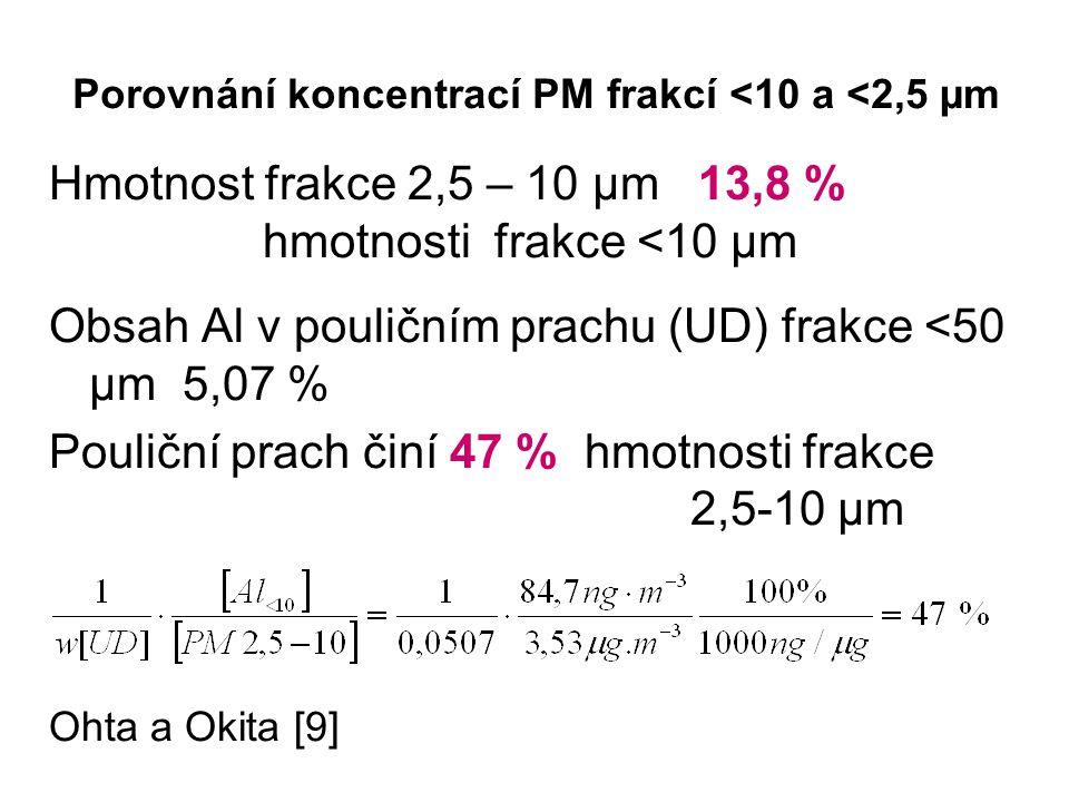 Porovnání koncentrací PM frakcí <10 a <2,5 µm Hmotnost frakce 2,5 – 10 µm 13,8 % hmotnosti frakce <10 µm Obsah Al v pouličním prachu (UD) frakce <50 µm 5,07 % Pouliční prach činí 47 % hmotnosti frakce 2,5-10 µm Ohta a Okita [9]