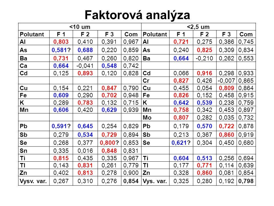 Faktorová analýza <10 um<2,5 um PolutantF 1F 2F 3ComPolutantF 1F 2F 3Com Al0,8030,4100,3910,967Al0,7210,2750,3860,745 As0,581 0,6880,2200,859As0,2400,8250,3090,834 Ba0,7310,4670,2600,820Ba0,664-0,2100,2620,553 Ca0,664-0,0410,5480,742 Cd0,1250,8930,1200,828Cd0,0660,9160,2980,933 Cr0,8270,426-0,0070,865 Cu0,1540,2210,8470,790Cu0,4550,0540,8090,864 Fe0,6090,2900,7020,948Fe0,8260,1520,4580,915 K0,2890,7830,1320,715K0,6420,5390,2380,759 Mn0,6060,4200,6290,939Mn0,7580,3420,4530,897 Mo0,8070,2820,0350,732 Pb0,591 0,6450,2540,829Pb0,1790,5700,7220,878 Sb0,2790,5340,7290,894Sb0,2130,3670,8600,919 Se0,2680,3770,800 0,853Se0,621 0,3040,4500,680 Sn0,3350,0160,8480,831 Ti0,8150,4350,3350,967Ti0,6040,5130,2560,694 Tl0,1430,8310,2610,779Tl0,1770,7710,1140,639 Zn0,4020,8130,2780,900Zn0,3280,8600,0810,854 Vysv.
