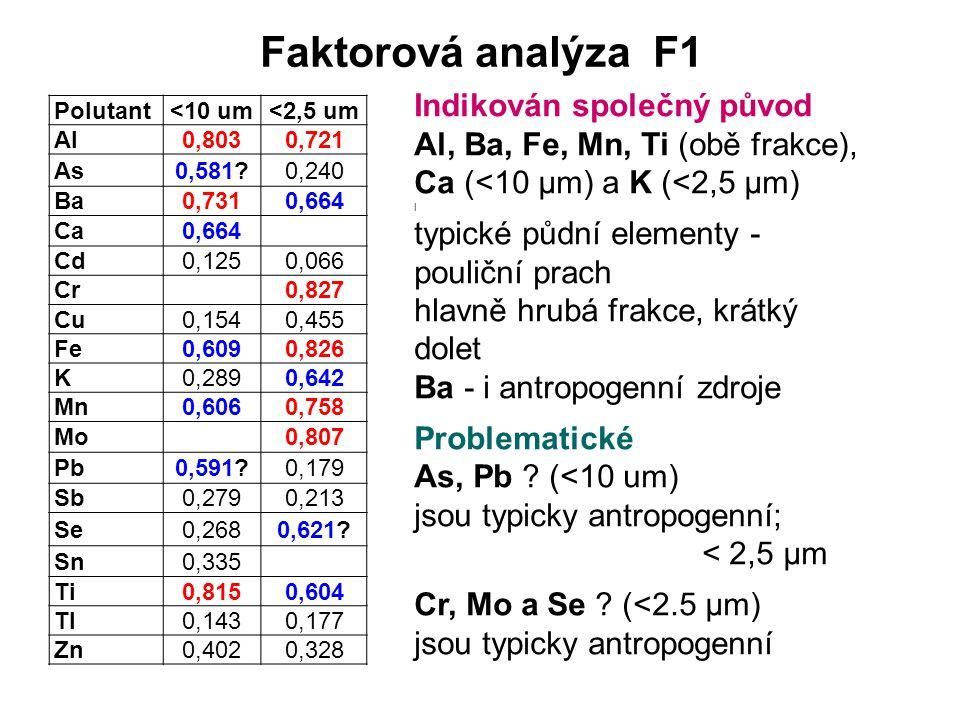 Faktorová analýza F1 Polutant<10 um<2,5 um Al0,8030,721 As0,581 0,240 Ba0,7310,664 Ca0,664 Cd0,1250,066 Cr0,827 Cu0,1540,455 Fe0,6090,826 K0,2890,642 Mn0,6060,758 Mo0,807 Pb0,591 0,179 Sb0,2790,213 Se0,2680,621.