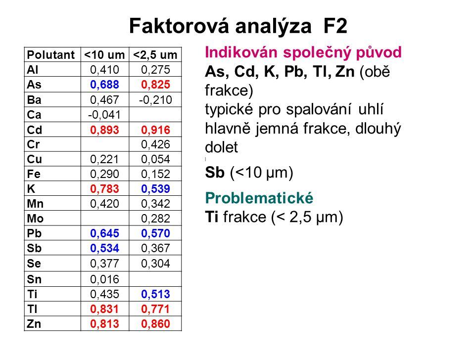 Faktorová analýza F2 Polutant<10 um<2,5 um Al0,4100,275 As0,6880,825 Ba0,467-0,210 Ca-0,041 Cd0,8930,916 Cr0,426 Cu0,2210,054 Fe0,2900,152 K0,7830,539