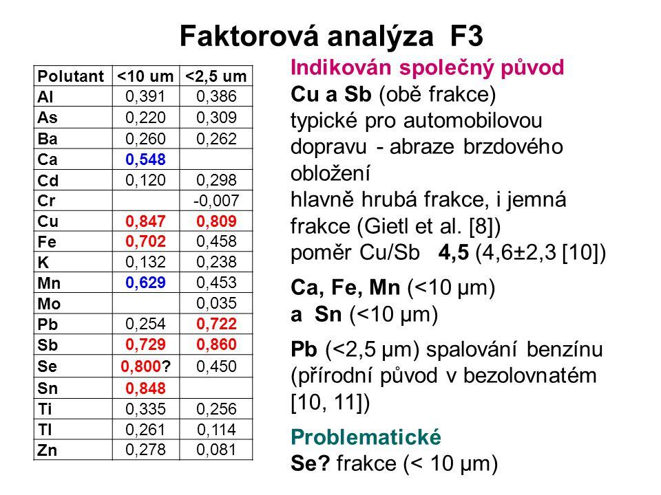 Faktorová analýza F3 Polutant<10 um<2,5 um Al 0,3910,386 As 0,2200,309 Ba 0,2600,262 Ca 0,548 Cd 0,1200,298 Cr -0,007 Cu 0,8470,809 Fe 0,7020,458 K 0,1320,238 Mn 0,6290,453 Mo 0,035 Pb 0,2540,722 Sb 0,7290,860 Se 0,800 0,450 Sn 0,848 Ti 0,3350,256 Tl 0,2610,114 Zn 0,2780,081 Indikován společný původ Cu a Sb (obě frakce) typické pro automobilovou dopravu - abraze brzdového obložení hlavně hrubá frakce, i jemná frakce (Gietl et al.