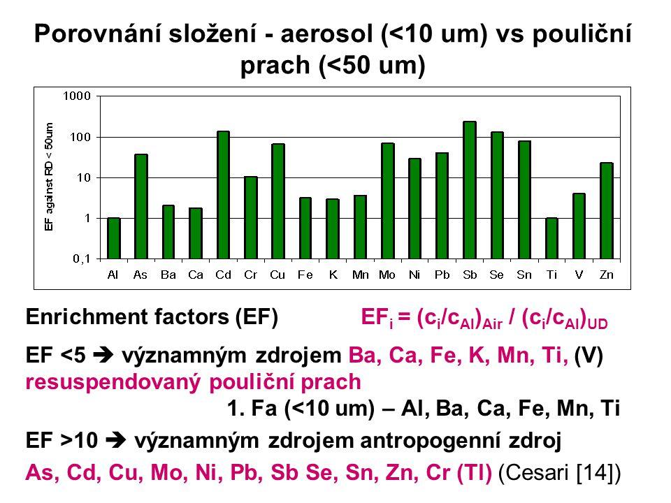 Porovnání složení - aerosol (<10 um) vs pouliční prach (<50 um) Enrichment factors (EF) EF i = (c i /c Al ) Air / (c i /c Al ) UD EF <5  významným zdrojem Ba, Ca, Fe, K, Mn, Ti, (V) resuspendovaný pouliční prach 1.