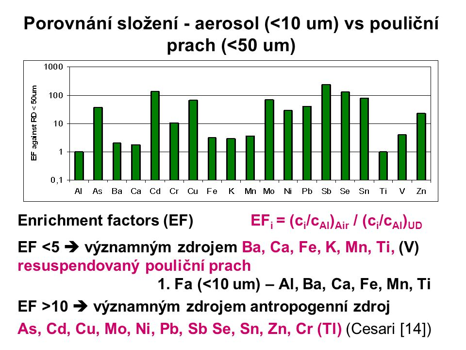 Porovnání složení - aerosol (<10 um) vs pouliční prach (<50 um) Enrichment factors (EF) EF i = (c i /c Al ) Air / (c i /c Al ) UD EF <5  významným zd