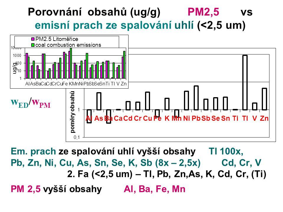 Porovnání obsahů (ug/g) PM2,5 vs emisní prach ze spalování uhlí (<2,5 um) Em. prach ze spalování uhlí vyšší obsahy Tl 100x, Pb, Zn, Ni, Cu, As, Sn, Se