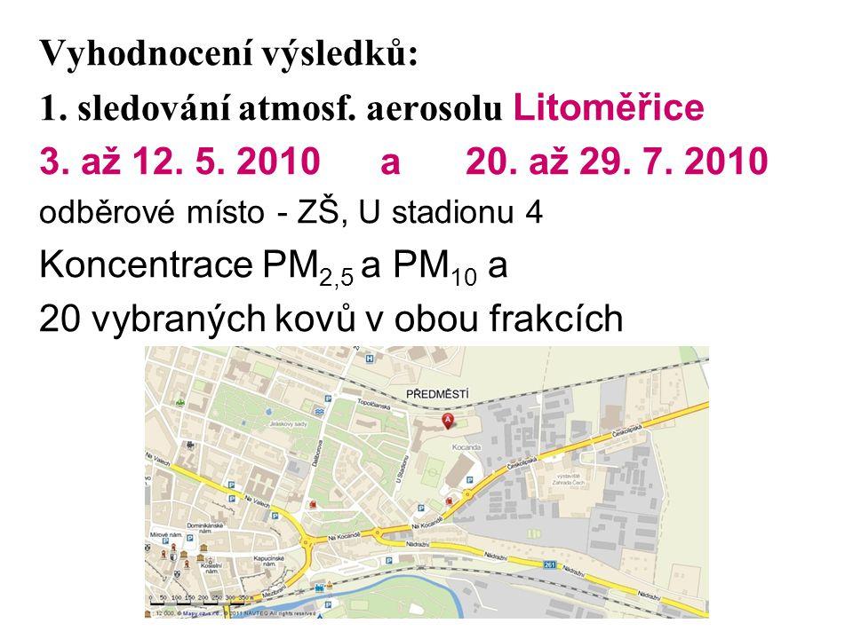 Vyhodnocení výsledků: 1. sledování atmosf. aerosolu Litoměřice 3. až 12. 5. 2010a20. až 29. 7. 2010 odběrové místo - ZŠ, U stadionu 4 Koncentrace PM 2