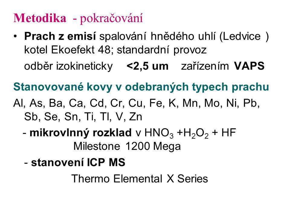 Metodika - pokračování Prach z emisí spalování hnědého uhlí (Ledvice ) kotel Ekoefekt 48; standardní provoz odběr izokineticky <2,5 um zařízením VAPS Stanovované kovy v odebraných typech prachu Al, As, Ba, Ca, Cd, Cr, Cu, Fe, K, Mn, Mo, Ni, Pb, Sb, Se, Sn, Ti, Tl, V, Zn - mikrovlnný rozklad v HNO 3 +H 2 O 2 + HF Milestone 1200 Mega - stanovení ICP MS Thermo Elemental X Series