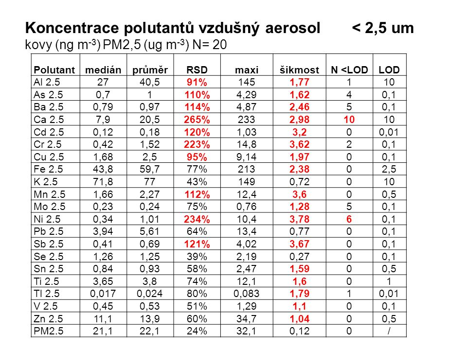 Koncentrace polutantů vzdušný aerosol < 2,5 um kovy (ng m -3 ) PM2,5 (ug m -3 ) N= 20 PolutantmediánprůměrRSDmaxišikmostN <LODLOD Al 2.52740,591%1451,77110 As 2.50,71110%4,291,6240,1 Ba 2.50,790,97114%4,872,4650,1 Ca 2.57,920,5265%2332,9810 Cd 2.50,120,18120%1,033,200,01 Cr 2.50,421,52223%14,83,6220,1 Cu 2.51,682,595%9,141,9700,1 Fe 2.543,859,777%2132,3802,5 K 2.571,87743%1490,72010 Mn 2.51,662,27112%12,43,600,5 Mo 2.50,230,2475%0,761,2850,1 Ni 2.50,341,01234%10,43,7860,1 Pb 2.53,945,6164%13,40,7700,1 Sb 2.50,410,69121%4,023,6700,1 Se 2.51,261,2539%2,190,2700,1 Sn 2.50,840,9358%2,471,5900,5 Ti 2.53,653,874%12,11,601 Tl 2.50,0170,02480%0,0831,7910,01 V 2.50,450,5351%1,291,100,1 Zn 2.511,113,960%34,71,0400,5 PM2.521,122,124%32,10,120/