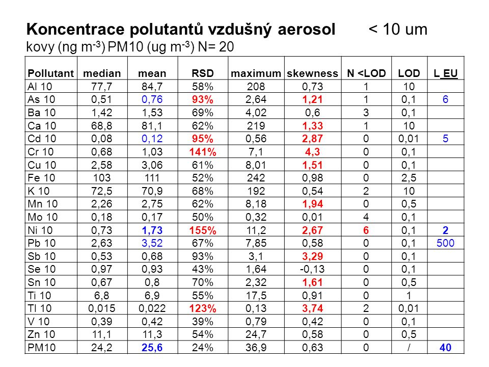 Koncentrace polutantů vzdušný aerosol < 10 um kovy (ng m -3 ) PM10 (ug m -3 ) N= 20 PollutantmedianmeanRSDmaximumskewnessN <LODLODL EU Al 1077,784,758%2080,73110 As 100,510,7693%2,641,2110,16 Ba 101,421,5369%4,020,630,1 Ca 1068,881,162%2191,33110 Cd 100,080,1295%0,562,8700,015 Cr 100,681,03141%7,14,300,1 Cu 102,583,0661%8,011,5100,1 Fe 1010311152%2420,9802,5 K 1072,570,968%1920,54210 Mn 102,262,7562%8,181,9400,5 Mo 100,180,1750%0,320,0140,1 Ni 100,731,73155%11,22,6760,12 Pb 102,633,5267%7,850,5800,1500 Sb 100,530,6893%3,13,2900,1 Se 100,970,9343%1,64-0,1300,1 Sn 100,670,870%2,321,6100,5 Ti 106,86,955%17,50,9101 Tl 100,0150,022123%0,133,7420,01 V 100,390,4239%0,790,4200,1 Zn 1011,111,354%24,70,5800,5 PM1024,225,624%36,90,630/40