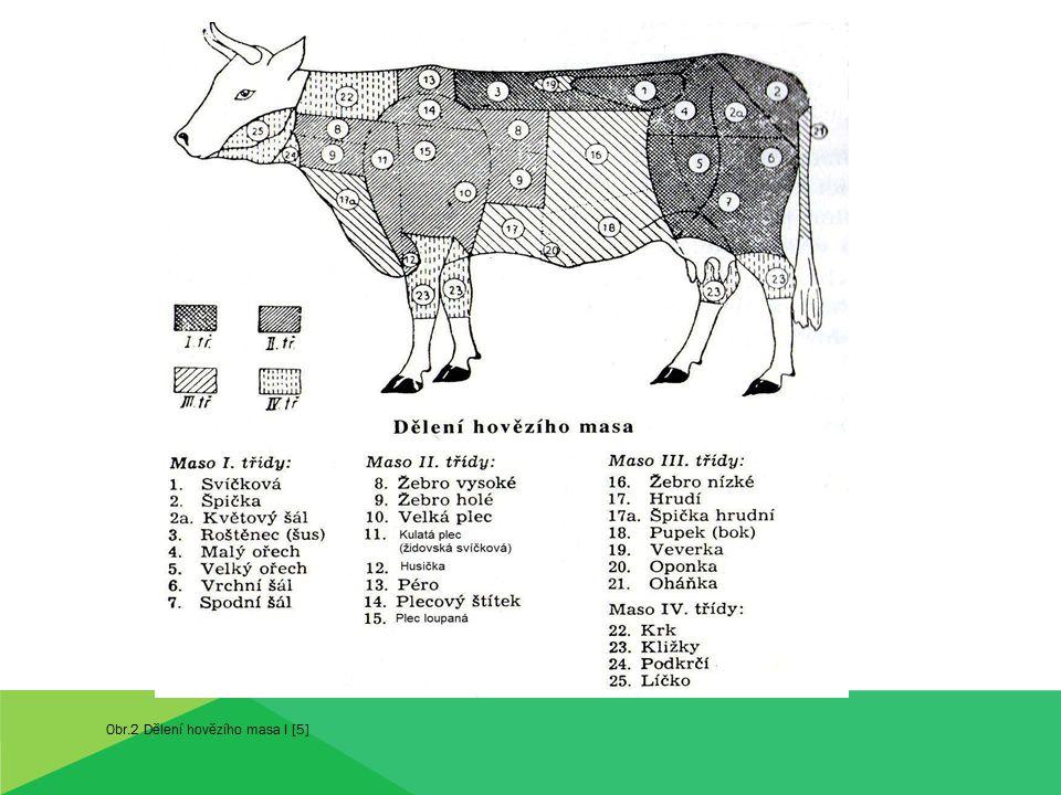 Obr.2 Dělení hovězího masa I [5]