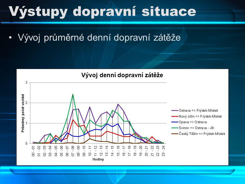 Výstupy dopravní situace Vývoj průměrné denní dopravní zátěže