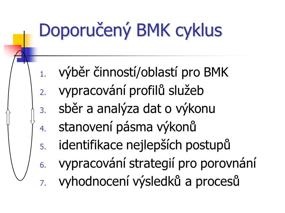 Doporučený BMK cyklus 1.výběr činností/oblastí pro BMK 2.