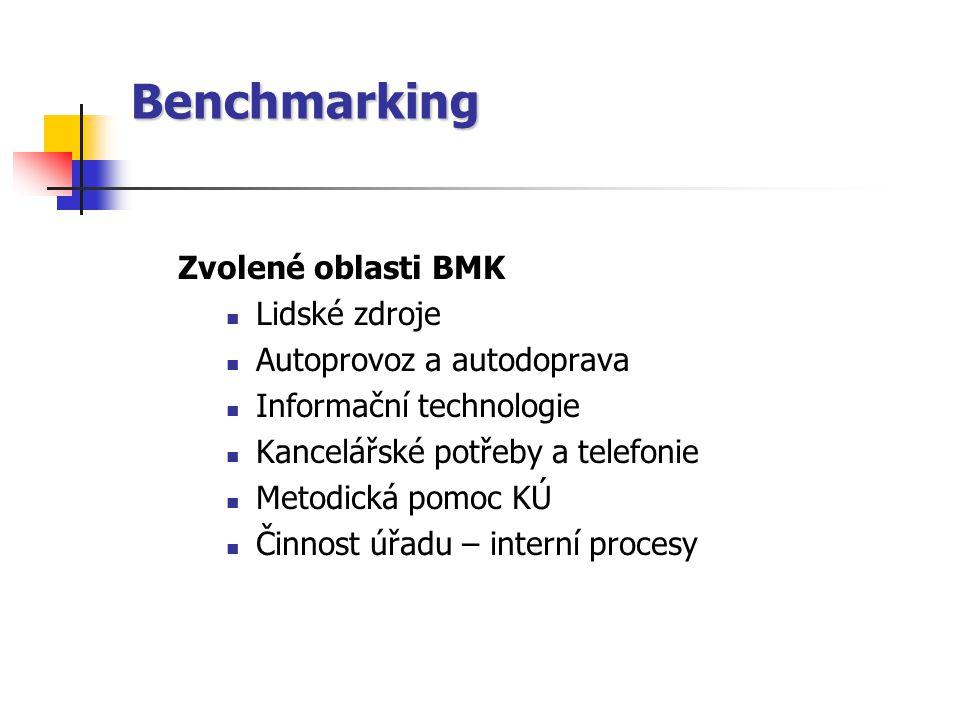 Benchmarking Zvolené oblasti BMK Lidské zdroje Autoprovoz a autodoprava Informační technologie Kancelářské potřeby a telefonie Metodická pomoc KÚ Činnost úřadu – interní procesy