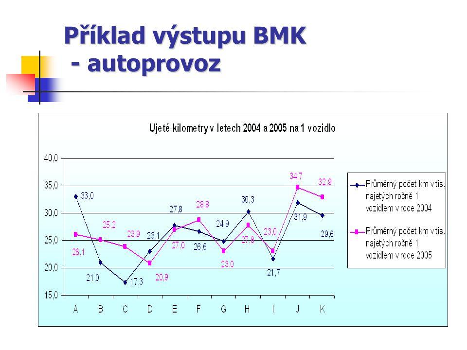 Příklad výstupu BMK - autoprovoz