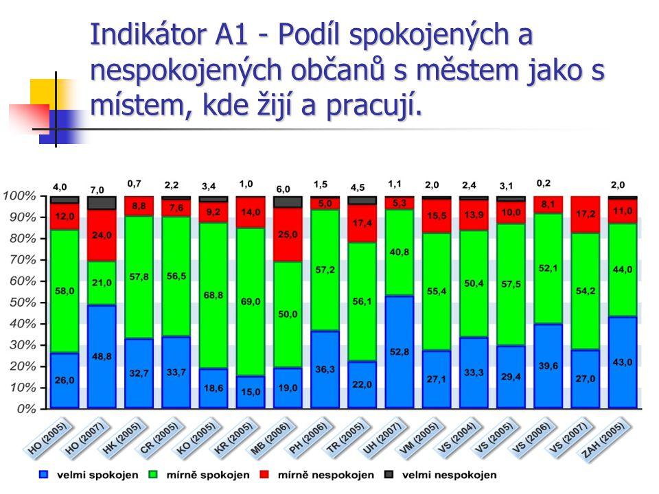 9 Indikátor A1 - Podíl spokojených a nespokojených občanů s městem jako s místem, kde žijí a pracují.