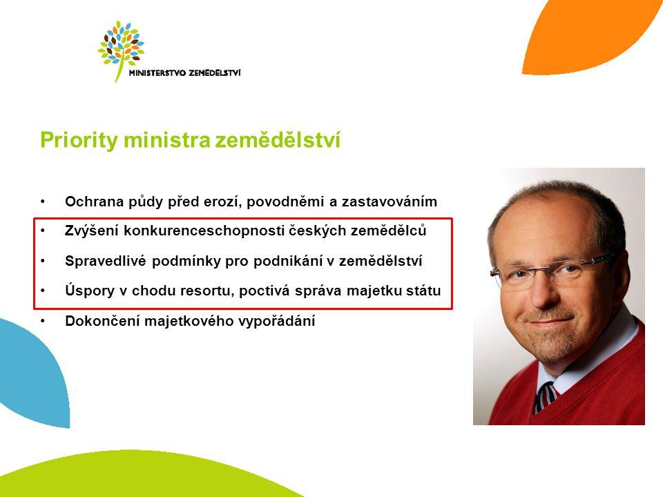 Priority ministra zemědělství Ochrana půdy před erozí, povodněmi a zastavováním Zvýšení konkurenceschopnosti českých zemědělců Spravedlivé podmínky pr