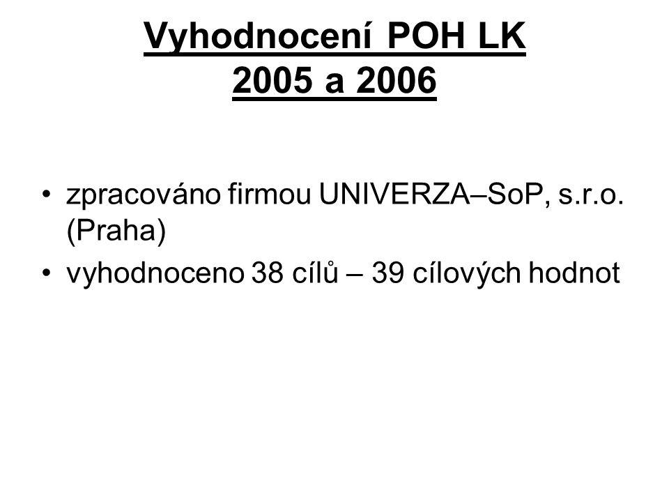 Vyhodnocení POH LK 2005 a 2006 zpracováno firmou UNIVERZA–SoP, s.r.o. (Praha) vyhodnoceno 38 cílů – 39 cílových hodnot