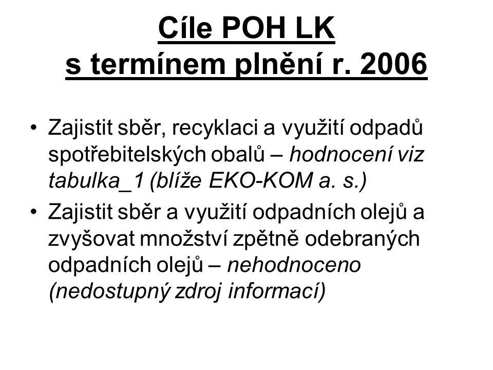 Cíle POH LK s termínem plnění r. 2006 Zajistit sběr, recyklaci a využití odpadů spotřebitelských obalů – hodnocení viz tabulka_1 (blíže EKO-KOM a. s.)