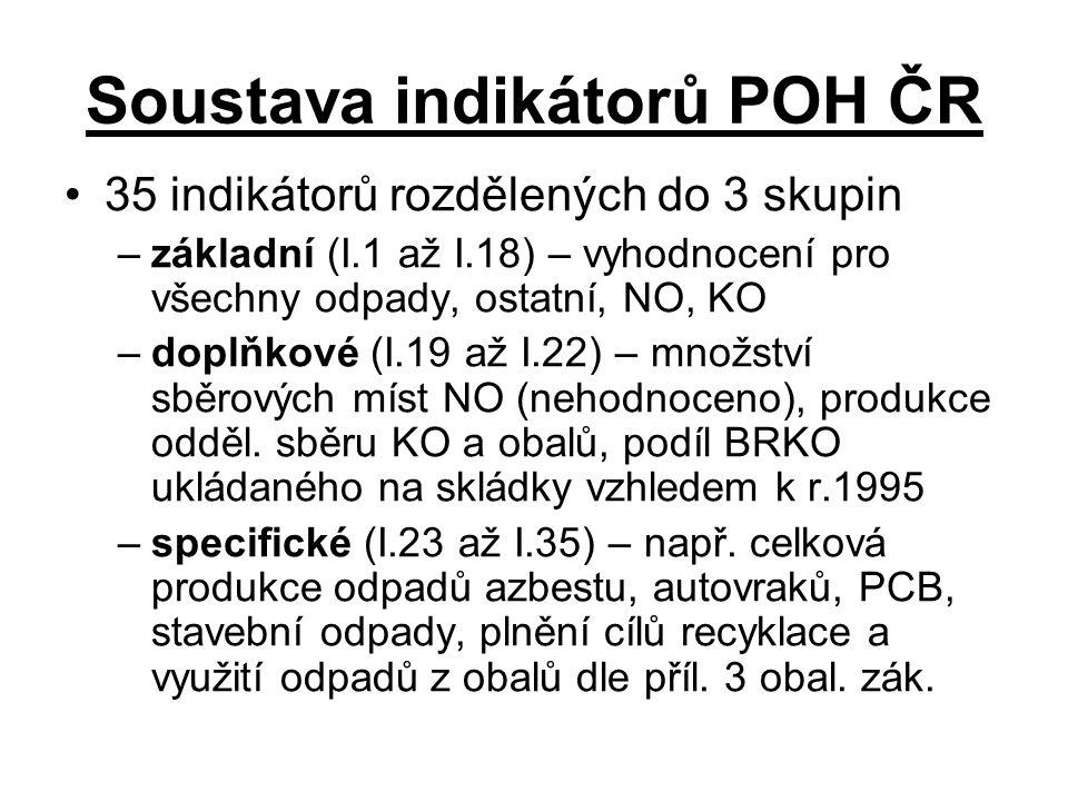 Soustava indikátorů POH ČR 35 indikátorů rozdělených do 3 skupin –základní (I.1 až I.18) – vyhodnocení pro všechny odpady, ostatní, NO, KO –doplňkové