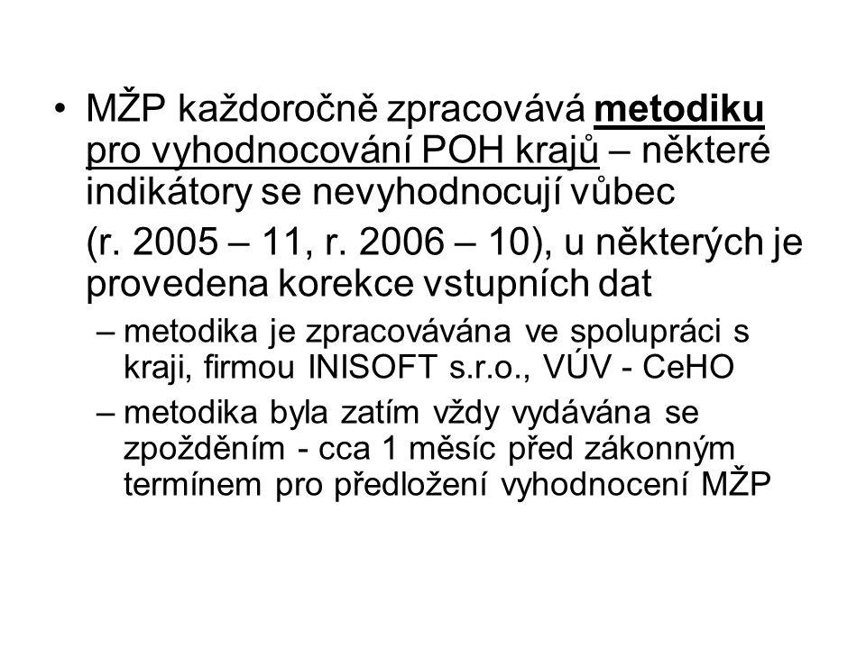 MŽP každoročně zpracovává metodiku pro vyhodnocování POH krajů – některé indikátory se nevyhodnocují vůbec (r. 2005 – 11, r. 2006 – 10), u některých j