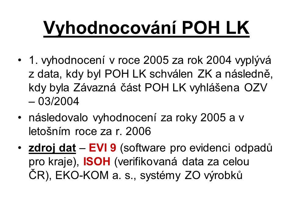 Vyhodnocování POH LK 1. vyhodnocení v roce 2005 za rok 2004 vyplývá z data, kdy byl POH LK schválen ZK a následně, kdy byla Závazná část POH LK vyhláš