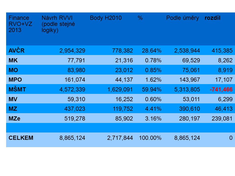 Finance RVO+VZ 2013 Návrh RVVI (podle stejné logiky) Body H2010%Podle úměryrozdíl AVČR2,954,329778,38228.64%2,538,944415,385 MK77,79121,3160.78%69,529