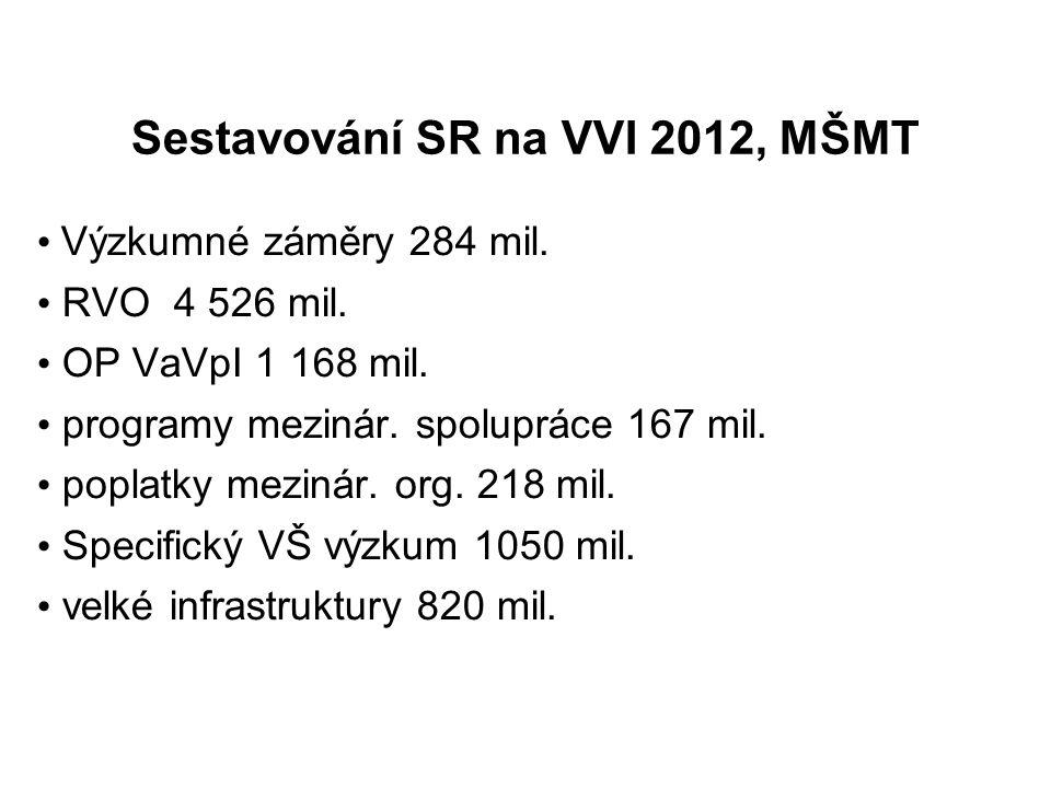 Sestavování SR na VVI 2012, MŠMT Výzkumné záměry 284 mil. RVO 4 526 mil. OP VaVpI 1 168 mil. programy mezinár. spolupráce 167 mil. poplatky mezinár. o