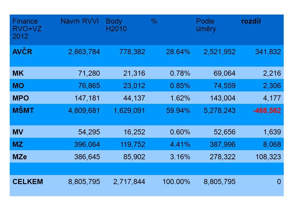 Finance RVO+VZ 2012 Návrh RVVIBody H2010 %Podle úměry rozdíl AVČR2,863,784778,38228.64%2,521,952341,832 MK71,28021,3160.78%69,0642,216 MO76,86523,0120