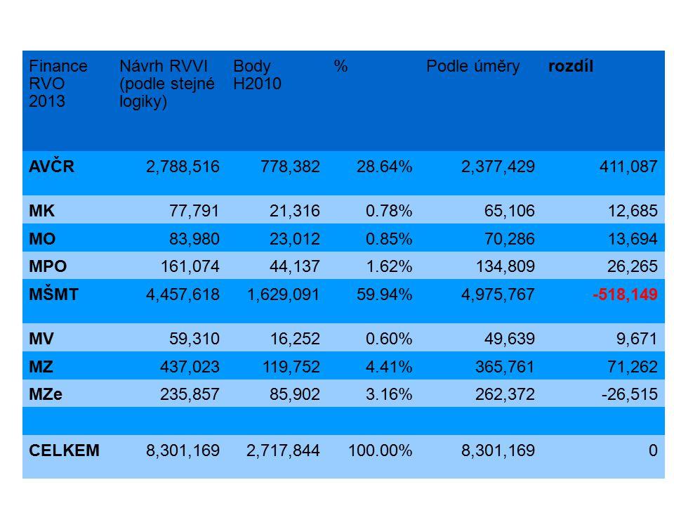 Finance RVO 2013 Návrh RVVI (podle stejné logiky) Body H2010 %Podle úměryrozdíl AVČR2,788,516778,38228.64%2,377,429411,087 MK77,79121,3160.78%65,10612