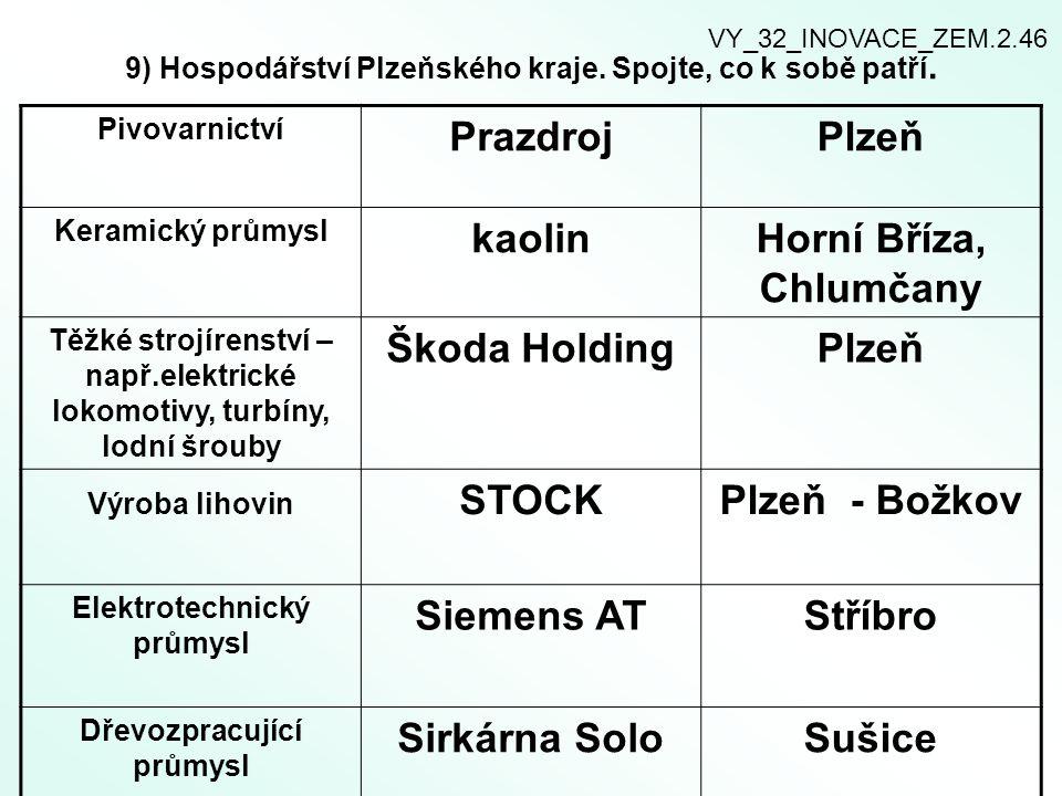 9) Hospodářství Plzeňského kraje. Spojte, co k sobě patří. Pivovarnictví PrazdrojPlzeň Keramický průmysl kaolinHorní Bříza, Chlumčany Těžké strojírens