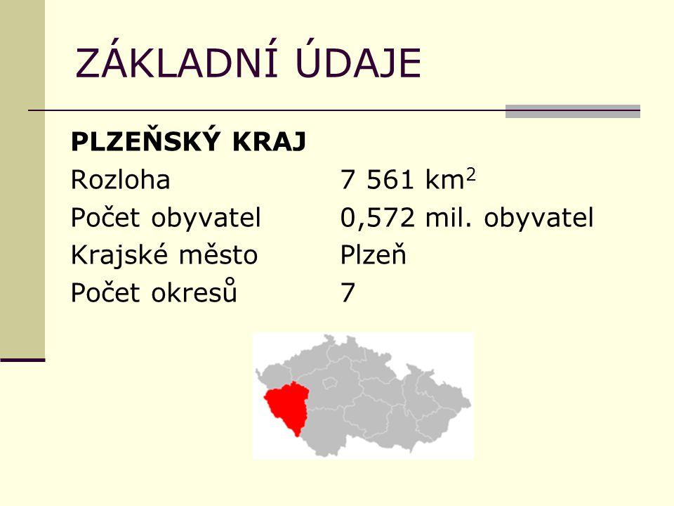 ZÁKLADNÍ ÚDAJE PLZEŇSKÝ KRAJ Rozloha7 561 km 2 Počet obyvatel0,572 mil.