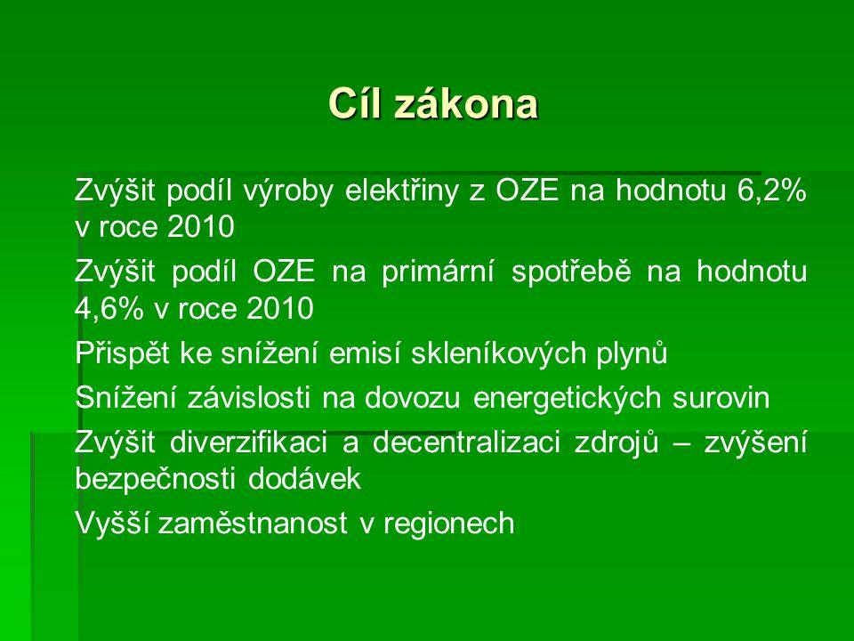 Cíl zákona Zvýšit podíl výroby elektřiny z OZE na hodnotu 6,2% v roce 2010 Zvýšit podíl OZE na primární spotřebě na hodnotu 4,6% v roce 2010 Přispět ke snížení emisí skleníkových plynů Snížení závislosti na dovozu energetických surovin Zvýšit diverzifikaci a decentralizaci zdrojů – zvýšení bezpečnosti dodávek Vyšší zaměstnanost v regionech