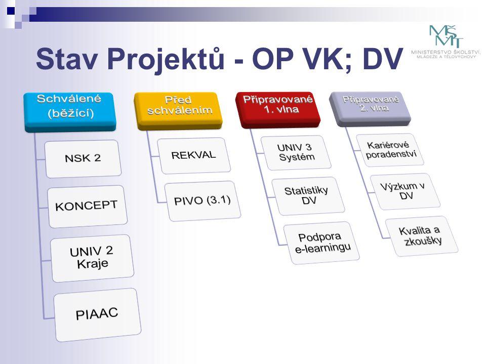 Stav Projektů - OP VK; DV