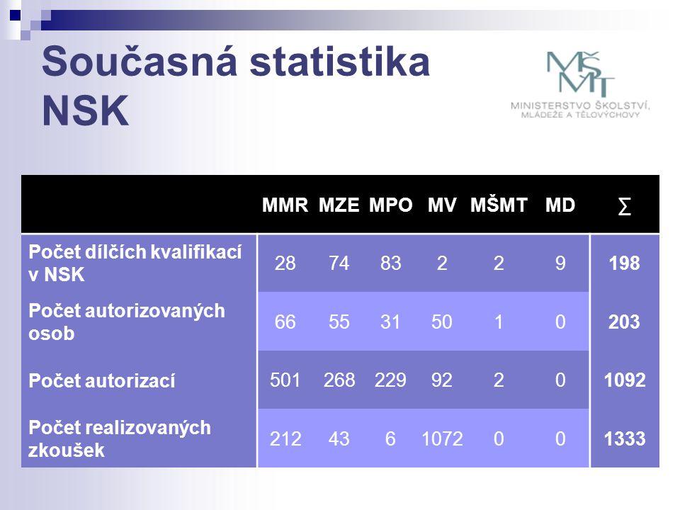 Současná statistika NSK MMRMZEMPOMVMŠMTMD∑ Počet dílčích kvalifikací v NSK 287483229198 Počet autorizovaných osob 6655315010203 Počet autorizací 50126822992201092 Počet realizovaných zkoušek 2124361072001333