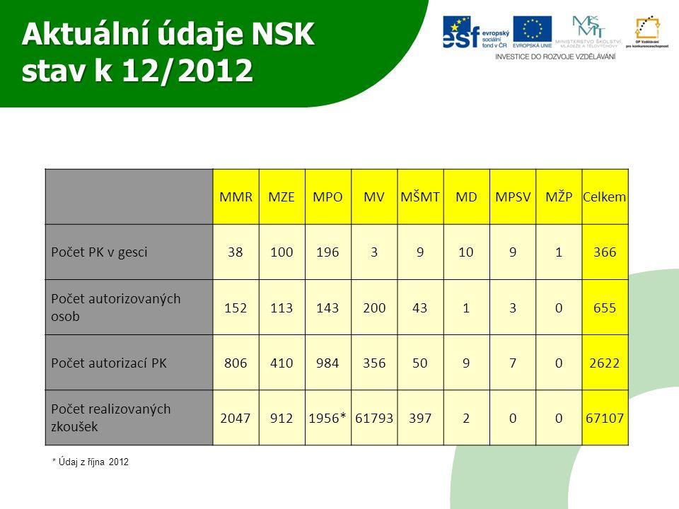 Aktuální údaje NSK stav k 12/2012 MMRMZEMPOMVMŠMTMDMPSVMŽPCelkem Počet PK v gesci38100196391091366 Počet autorizovaných osob 15211314320043130655 Poče