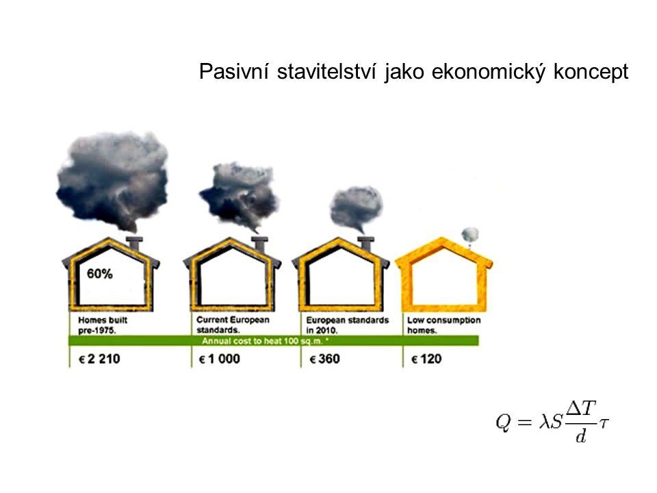 Pasivní stavitelství jako ekonomický koncept
