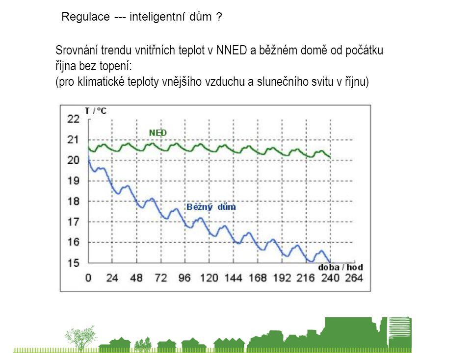 Srovnání trendu vnitřních teplot v NNED a běžném domě od počátku října bez topení: (pro klimatické teploty vnějšího vzduchu a slunečního svitu v říjnu) Regulace --- inteligentní dům