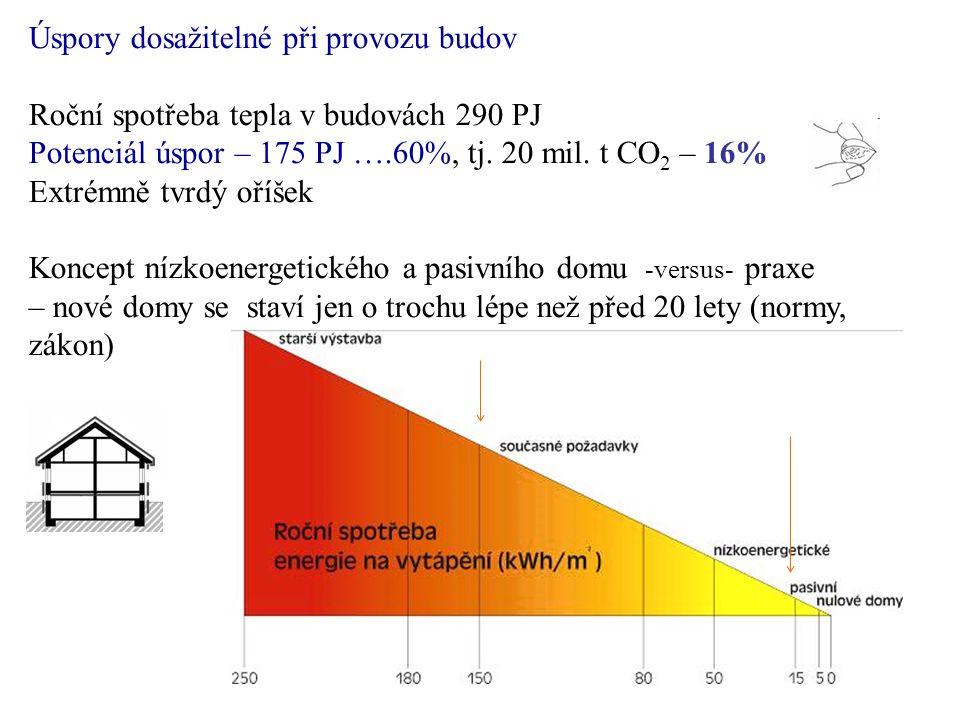 Úspory dosažitelné při provozu budov Roční spotřeba tepla v budovách 290 PJ Potenciál úspor – 175 PJ ….60%, tj.