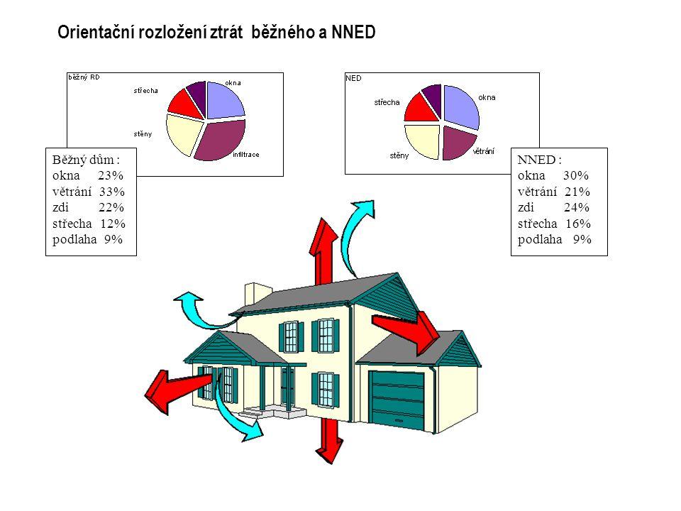 Orientační rozložení ztrát běžného a NNED NNED : okna 30% větrání 21% zdi 24% střecha 16% podlaha 9% Běžný dům : okna 23% větrání 33% zdi 22% střecha 12% podlaha 9%