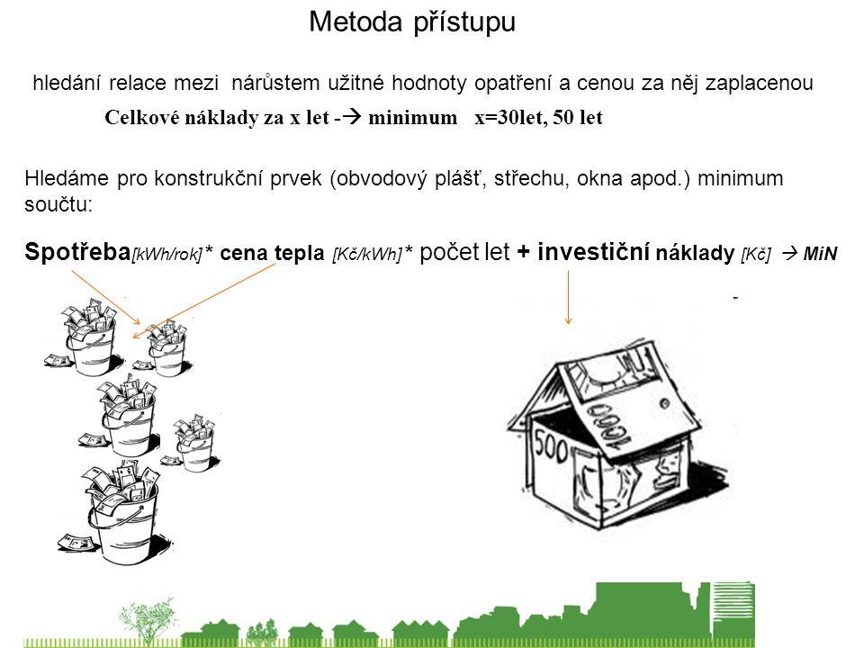 Metoda přístupu Celkové náklady za x let -  minimum x=30let, 50 let Hledáme pro konstrukční prvek (obvodový plášť, střechu, okna apod.) minimum součtu: Spotřeba [kWh/rok] * cena tepla [Kč/kWh] * počet let + investiční náklady [Kč]  MiN hledání relace mezi nárůstem užitné hodnoty opatření a cenou za něj zaplacenou