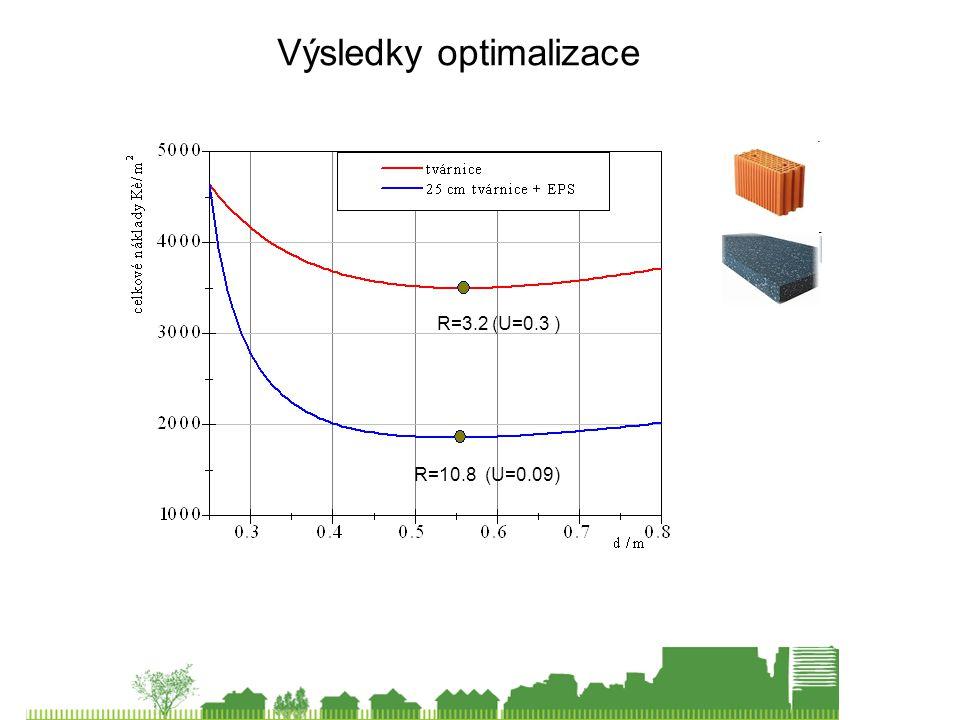 Výsledky optimalizace R=3.2 (U=0.3 ) R=10.8 (U=0.09)
