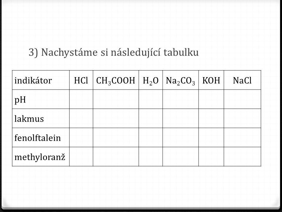 3) Nachystáme si následující tabulku indikátorHClCH 3 COOHH2OH2ONa 2 CO 3 KOHNaCl pH lakmus fenolftalein methyloranž
