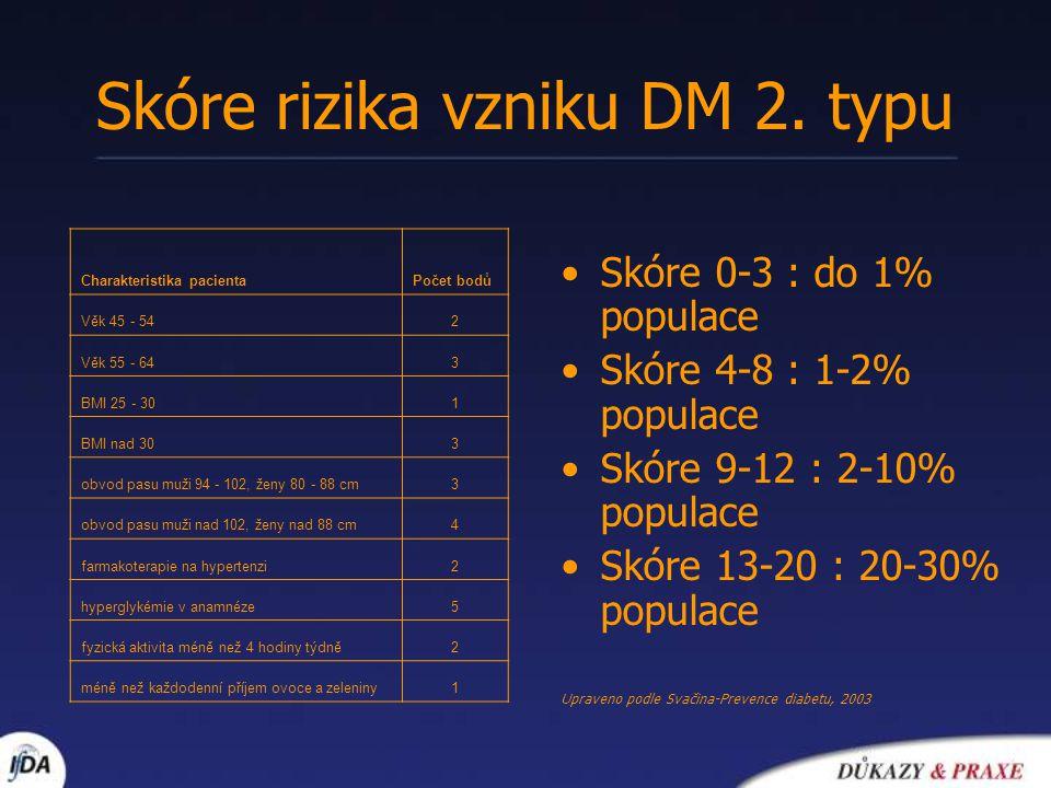 Prevence DM - modifikace životního stylu Švédská studie Malmö a čínská studie Da Quing - výrazné snížení DM u pacientů s IGT při nutričních opatřeních a zavedení pravidelné fyzické aktivity Finská studie DPS (523 osob)– pokles DM 2.