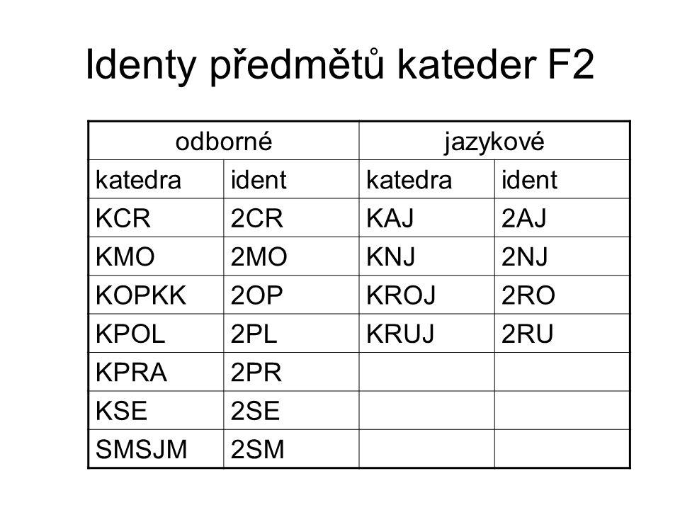 Identy předmětů kateder F2 odbornéjazykové katedraidentkatedraident KCR2CRKAJ2AJ KMO2MOKNJ2NJ KOPKK2OPKROJ2RO KPOL2PLKRUJ2RU KPRA2PR KSE2SE SMSJM2SM